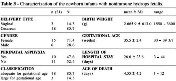 Hydrops Fetalis - Survival Rate, Prognosis, Pictures, Causes