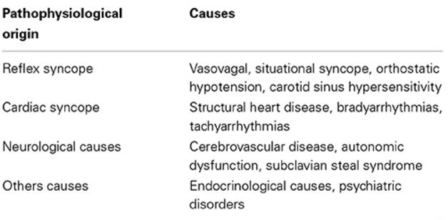 causes-of-syncope