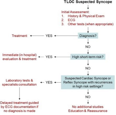 diagnosis-of-syncope